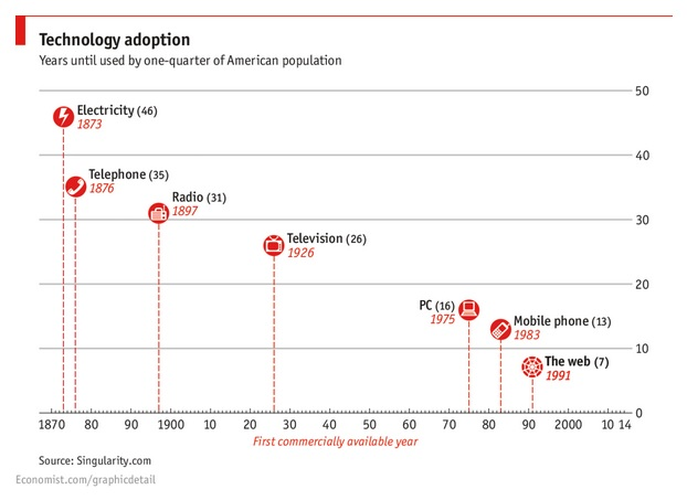bbv - tech adoption