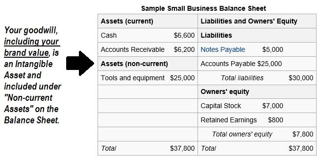 CBBE-balance sheet